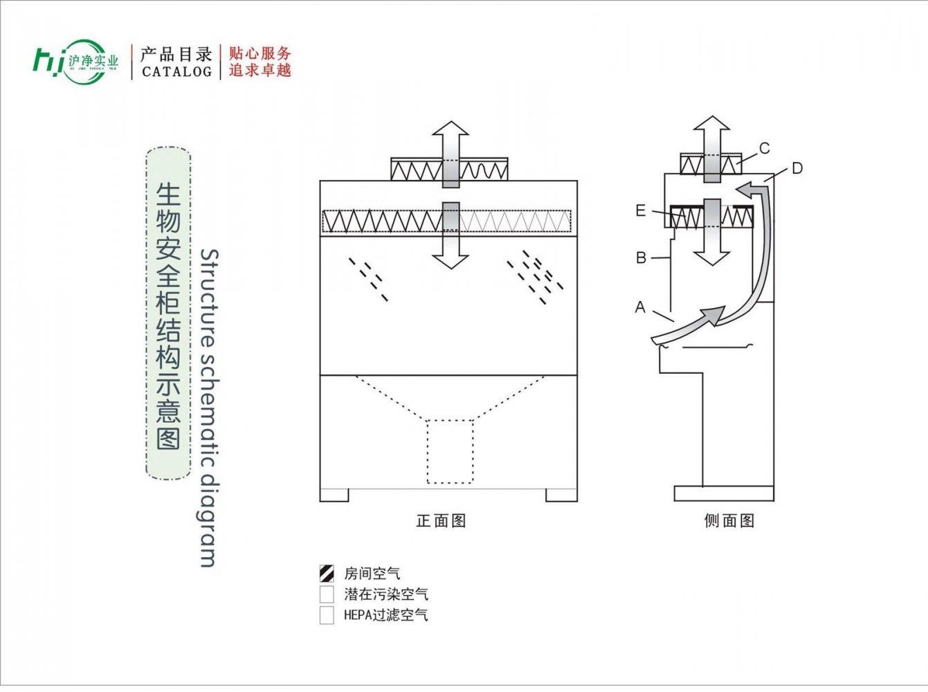 生物安全柜结构示意图